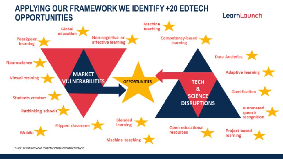 Edtech's Top 20 Opportunities