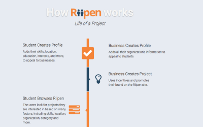 RIIPEN shifts tradition hiring practices to hiring EMERGING talent